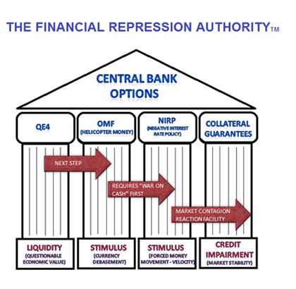 financial repression and financial reform in Na's debt keeps mounting, particularly due to financial repression, mere domestic mon- etary reform may not be enough and may further harness the transition given china's fiscal and financial space, prudent fiscal pol- icy, along with an acceleration in domestic economic reforms, can improve the social safety net, promote.