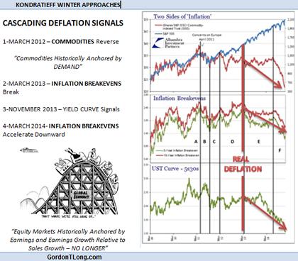 01-10-15-US-ANALYTICS-DRIVERS-Deflation-Kondratief_Winter-4203