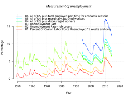 03-02-15-US-INDICATORS-JOBS-us_unemployment_measures-svg