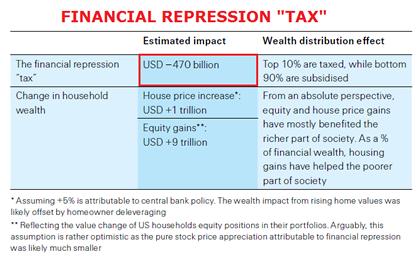 03-30-15-FINANCIAL_REPRESSION-Swiss_Re-10