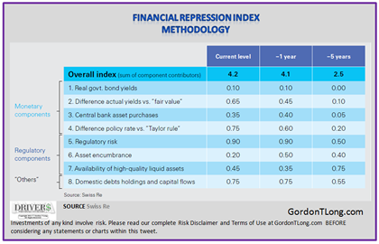 03-30-15-FINANCIAL_REPRESSION-Swiss_Re-16