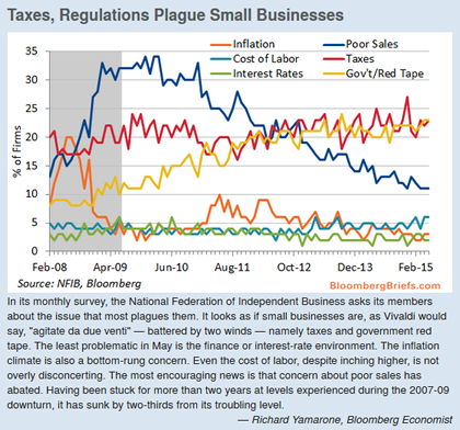 06-10-15-US-PUBLIC-Policy-Small_Business_Sentiment-420