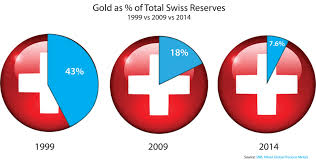 06-16-15-Swiss_Gold_Holdings