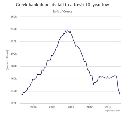 06-17-15-EU-GREEECE-greek bank deposits-420