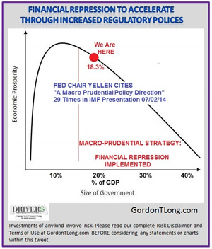 07-06-14-THESIS-FINANCIAL_REPRESSION-Rahn_Curve-3