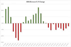 07-21-14-US-ANALYTICS-BUYBACKS-IBM_revenue_Y-Y