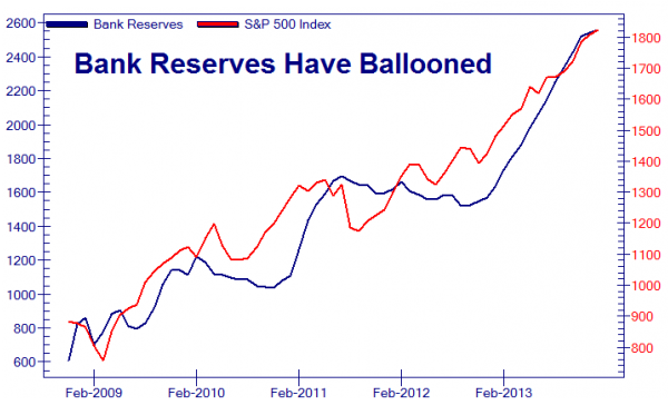 07-21-14-US-ANALYTICS-PATTERNS-Bank_Reserves-v-SPX-LARGE