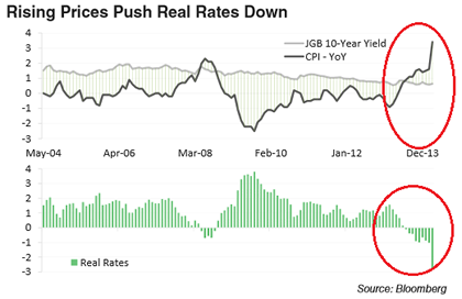 07-24-14-JAPAN-MONETARY-Real_Rates