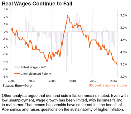 07-24-14-JAPAN-MONETARY-Real_Wages_Fall