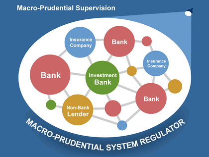 07-28-14-THESIS-FINANCIAL_REPRESSION-Macroprudential_Supervision-420