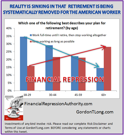 08-10-14-FINANCIAL_REPRESSION-Retirement_Expectations-2-420
