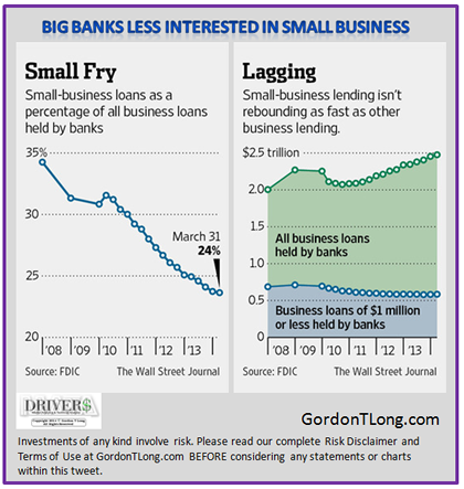 08-21-14-US-CATALYST-EMPLOYMENT-Banks-Small_Business-420