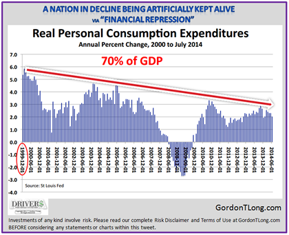 09-09-14-US-CATALYSTS-DI-Real_Personal_Income-Since_Dotcom_Implosion-2-420