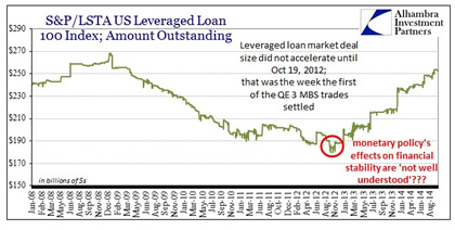 10-06-14-THESIS-FINANCIAL_REPRESSION-Leveraged_Loans-2-420